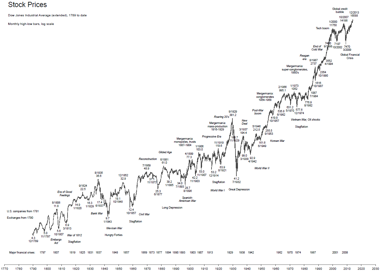 Long Term Stock Prices since American Independence