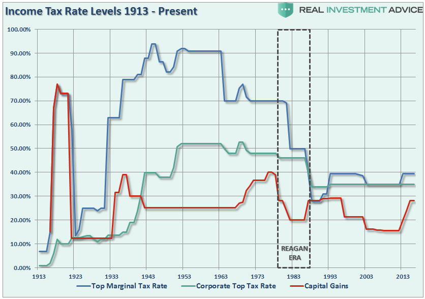 Income Tax Rate Levels 1913 – Present