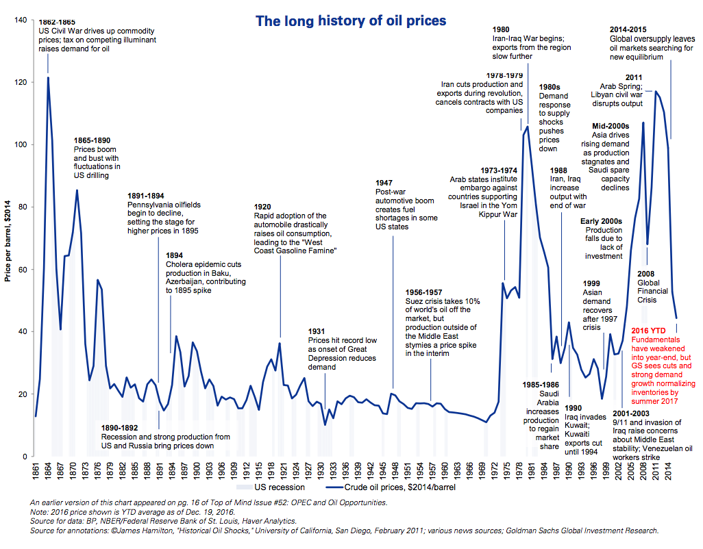 155 Years of Crude Oil Prices