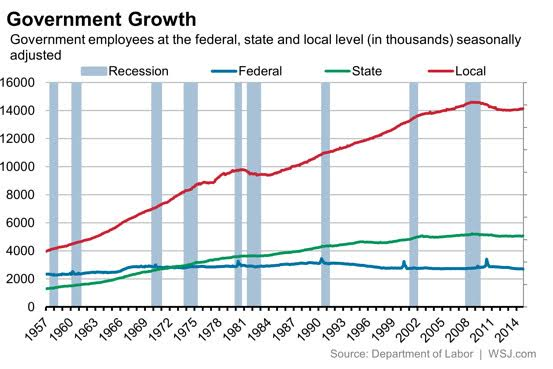 Federal employment not growing, local government booms