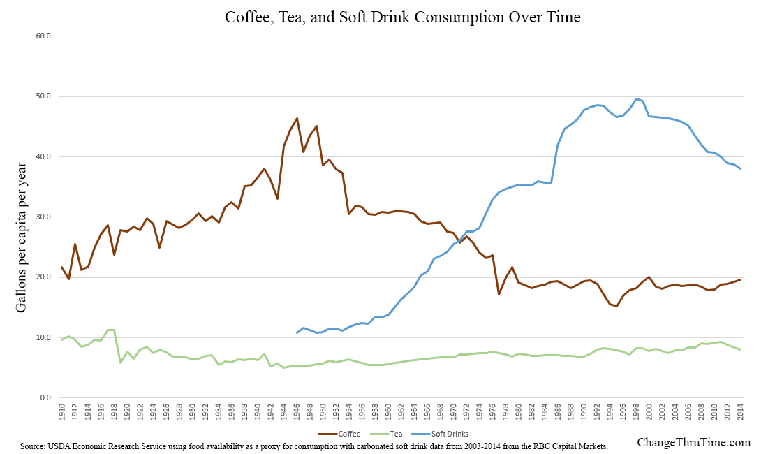 A Century of Coffee, Tea, and Soft Drink