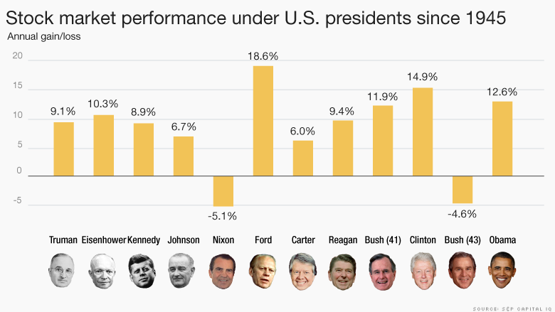 Stock Market Performance under U.S. presidents since 1945
