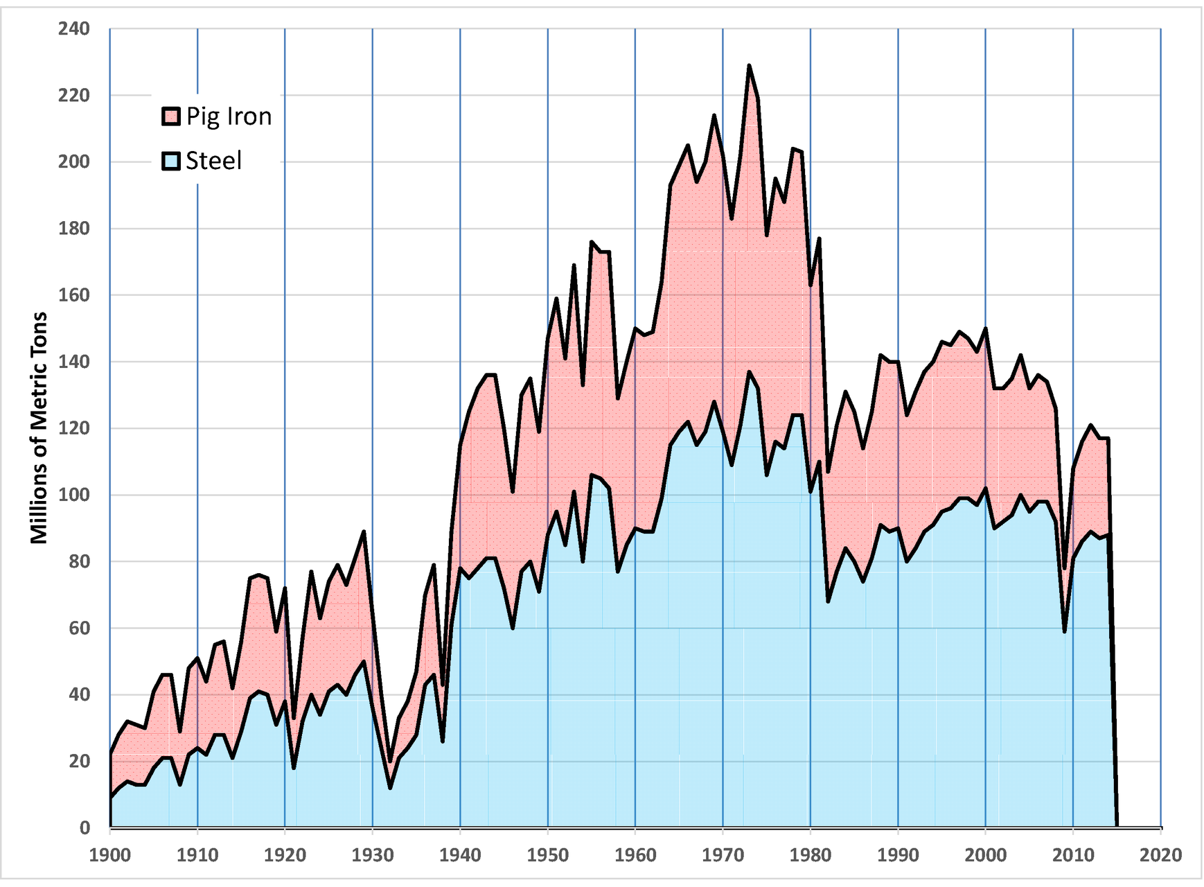 Charts of US Steel Production 1900-2010